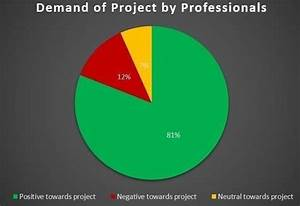 Demand Of Project By Professionals  Src  Google