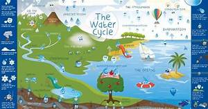 The Water Cycle Is A Complex System That Can Be Tricky To