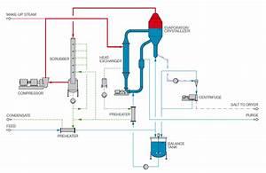 Mechanical Vapour Recompression