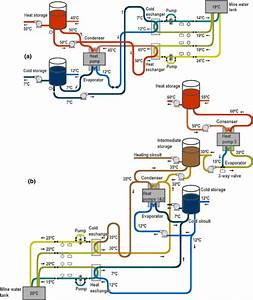 Basic Scheme Of  A Mine Water Heat Pump With Heat And Cold