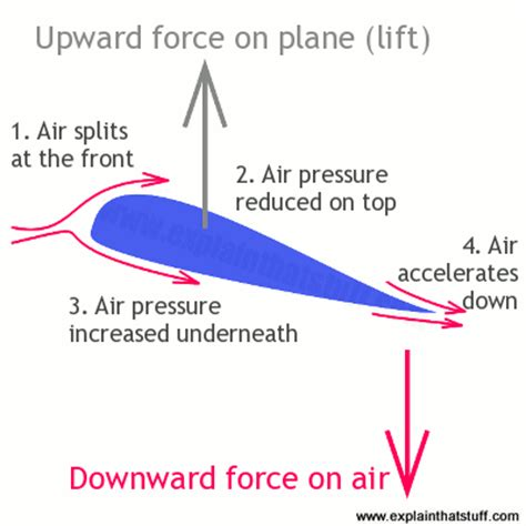 How Planes Work The Science Flight Explain That Stuff