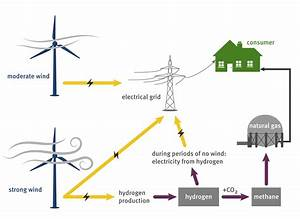 Turning Electricity Into Gas  U2013 And Back Into Electricity