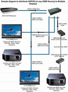 Best Diagram For Toptv  Multichoice Dstv    Explora  U0026 Hdpvr