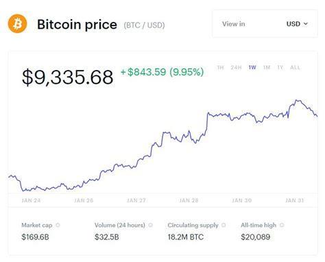 On this date, bitcoin reached a new all time high above $20k, bypassing 2017's record price. As Bitcoin Hits A Fresh 2020 High, Bulls Warned Of Potential Crash - Business Quick Magazine