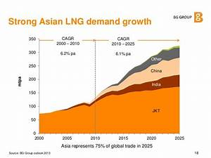 Global lng are the dynamicschanging