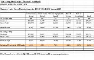 Gross Margin Analysis