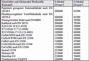 Ks Wert Berechnen : querkontraktionszahl metallschneidemaschine ~ Themetempest.com Abrechnung