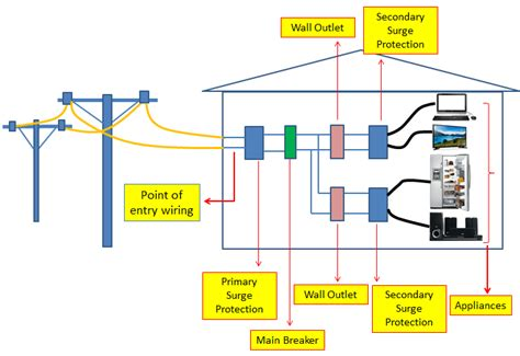 Surge Protection Circuit Principle Design