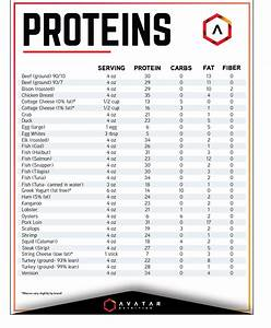 Food Lists  Quick Reference Guides