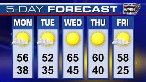 5 Day Weather Forecast Graphic