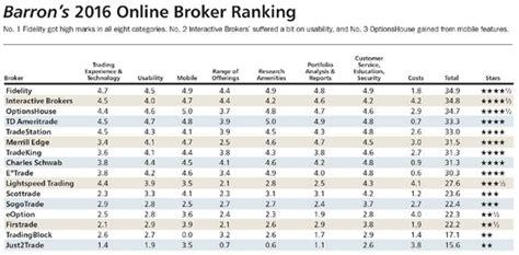 best brokers 2016 best brokers fidelity wins in barron s 2016 survey