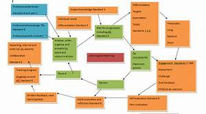 Teaching And Learning  A Process Diagram