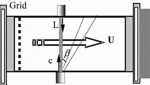 Refer To The Diagram Flow 1 Represents