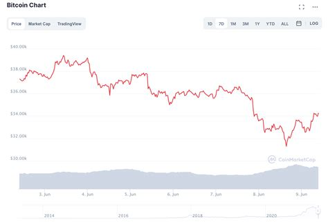 Why Is Crypto Down Today February 22 2021 / Why Crypto ...