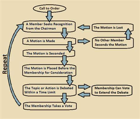 meeting process roberts rules  order