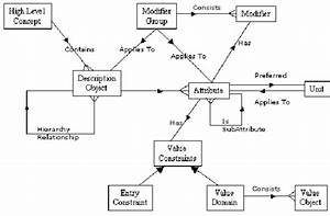 Abstract Domain Model  The Conceptual Model For
