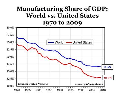 carpe diem decline  manufacturing  global