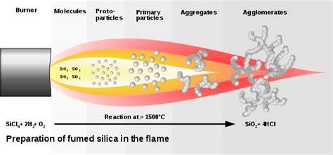 Fumed silica - Wikipedia