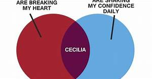 Marshall U0026 39 S Cecilia Chart From How I Met Your Mother