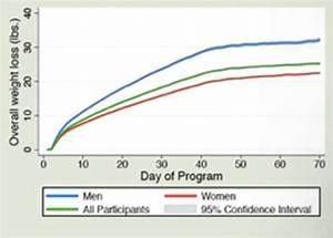 Weight Loss Studies  U0026 Results