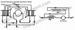 Types Of Direct Current  Dc  Compound Motors