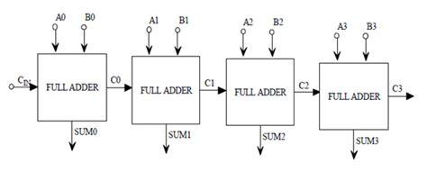 Design Efficient Low Power Bit Arithmatic Logic