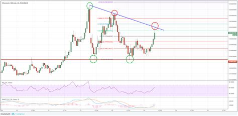 Ethereum monthly price chart, 1 12 21. ETH/BTC Forecast: Can Ethereum Break This Vs Bitcoin? - Ethereum World News