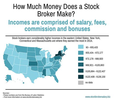 How Much Money Does A Stock Broker Make A Year?