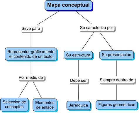 mapa conceptual qu 233 es c 243 mo hacerlo programas y ejemplos