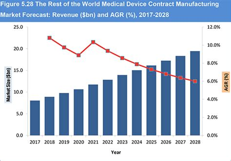 Global Medical Device Contract Manufacturing Market ...