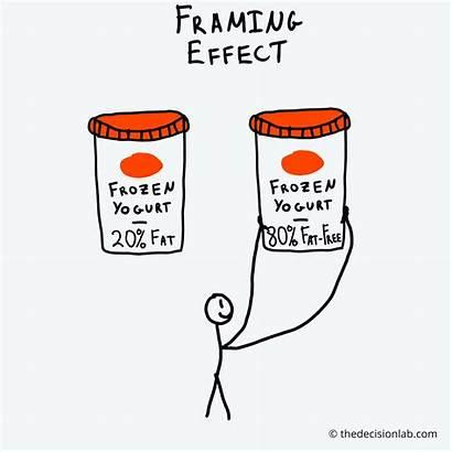 Framing Effect Decision Bias Cognitive Lab Biases