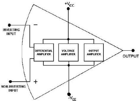 Figure Block Diagram Operational Amplifier