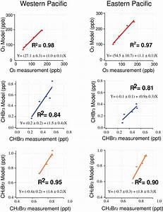 Correlations Between Measured And Modelled Mixing Ratios Of O3  Chbr3