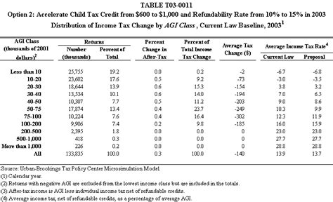 Accelerate Child Tax Credit From 0