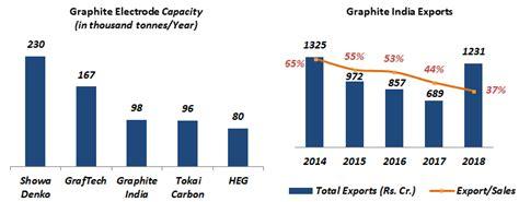 graphite india stock price      turned