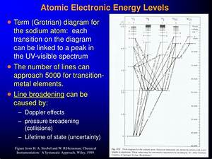 Ppt - Atomic Uv-visible Spectroscopy Powerpoint Presentation