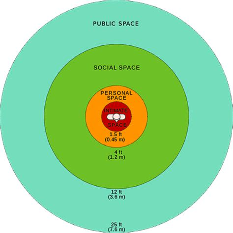 personal space the bigger they are the bigger the headache the proxemics of scale caign mastery
