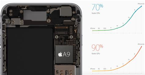 iphone 6s processor iphone 6s a9 processor specs 64 bit 1 8ghz dual