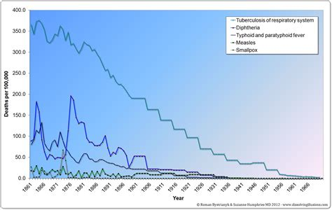 united states bureau of statistics let the evidence speak did vaccines save us vax info