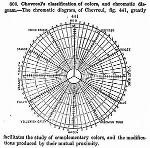 psychology color theory wikipedia the free With filemeiosis diagramjpg wikipedia the free encyclopedia