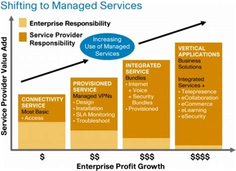 Managed Services Taking Advantage Of Managed Services In