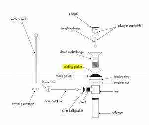 Sink Tailpiece Washer
