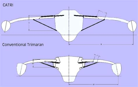 Trimaran Length To Beam Ratio by Catri Safety Stabiliy