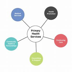 The Current State Of Primary Health Care In Australia