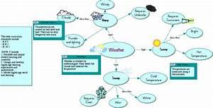 My Journey  Weather Diagram