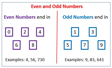 Even And Odd Numbers (songs, Videos, Games, Worksheets, Examples, Activities