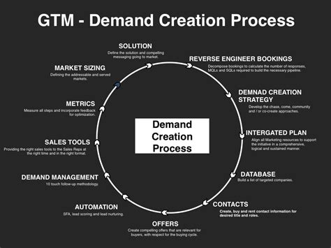 Gtm Plan Template by Demand Creation Planning Template Slides Four