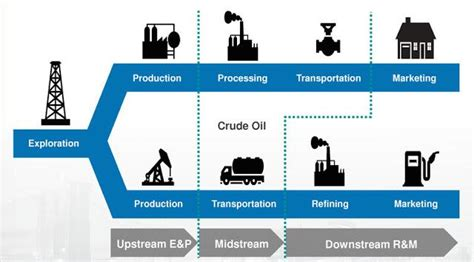 Oil And Gas - ETF Overview