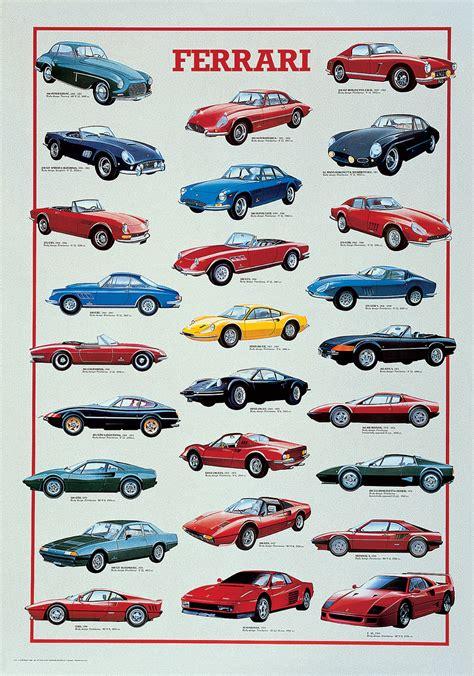 Ferrari since 1947, italian excellence that makes the. Ferrari Chart at Eurographics