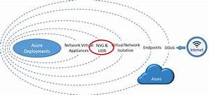 Azure Network Security Groups  Nsg   U2013 Best Practices And